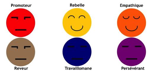 Les 6 types de personnalité dans Process Communication Model® dont le type empathique