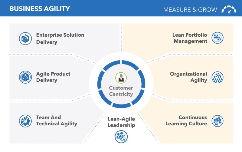 Les 7 compétences clés pour OBTENIR UNE BUSINESS AGILITY selon SAFe 5.0